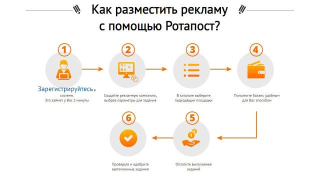 Эффективная реклама в блогах, Твиттер, YouTube и Телеграм  от Ротапост